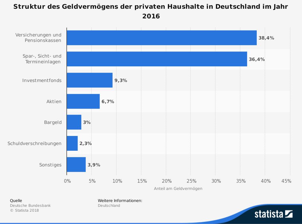 Struktur des Geldvermögens der privaten Haushalte in Deutschland im Jahr 2016